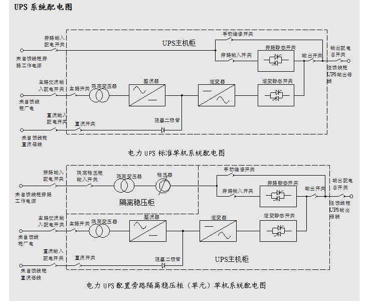 产品详细介绍: 产品概述   30系列电力UPS为单相输出双变换在线式电力UPS不间断电源,其交流输入有单相输入和三相输入两种。该产品采用先进的数字化技术,高性能CPU+进口IGBT+进口SCR,完全消除了来自电网的各种干扰,使UPS输出稳频,稳压,低失真,低噪音。 适用于对电源干扰敏感,需要稳定、可靠、净化、不间断正弦波交流供电的场合。UPS内部线路采用CPU控制自动侦测管理,高频IGBT逆变,中文LCD显示。凭借其完美的电网适应性和负载适应性,广泛应用于发电厂、变电站、配电所等负载对电压要求较高的场所